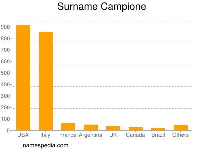 Surname Campione