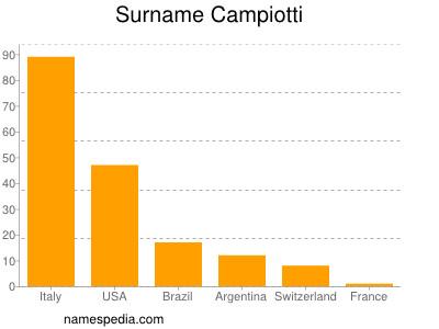 Surname Campiotti