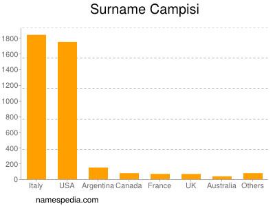 Surname Campisi