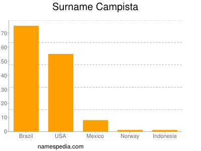 Surname Campista