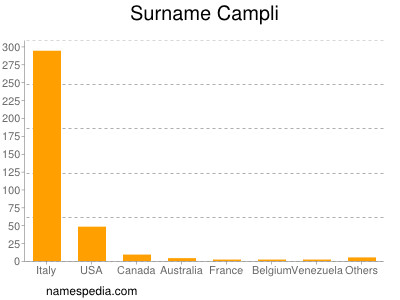 Surname Campli
