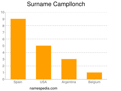 Surname Campllonch