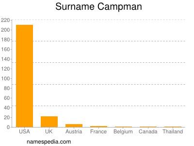 Surname Campman