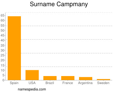 Surname Campmany