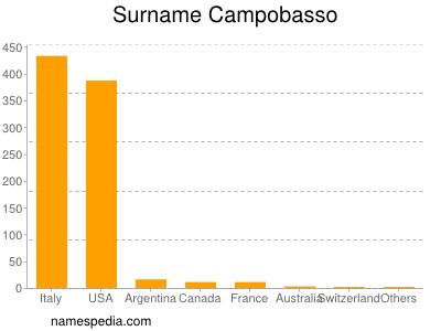 Surname Campobasso