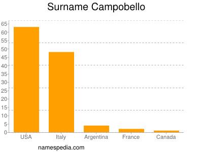 Surname Campobello