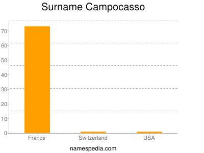 Surname Campocasso