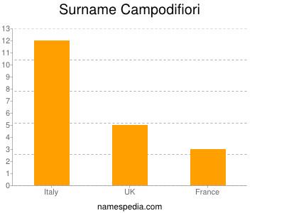 Surname Campodifiori