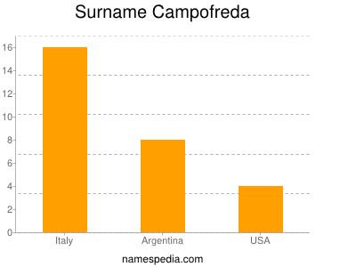 Surname Campofreda
