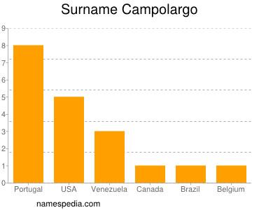 Surname Campolargo
