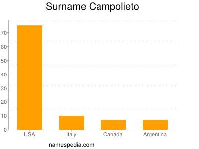 Surname Campolieto