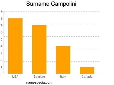 Surname Campolini