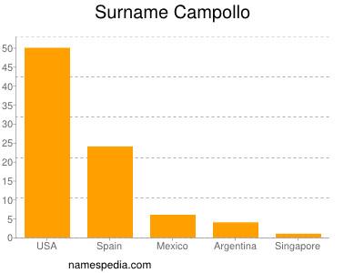 Surname Campollo