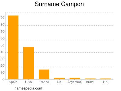Surname Campon