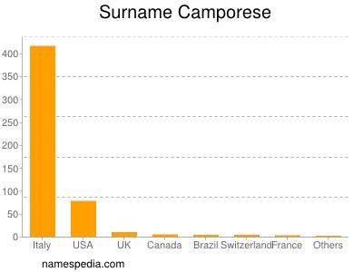 Surname Camporese