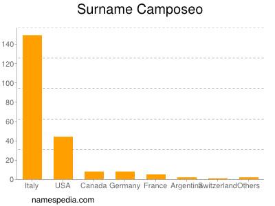 Surname Camposeo