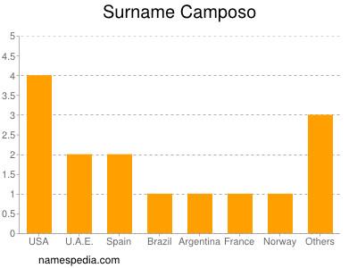 Surname Camposo