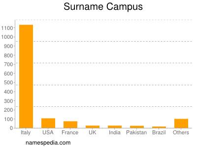 Surname Campus