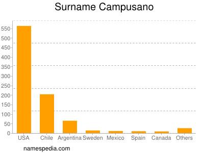 Surname Campusano