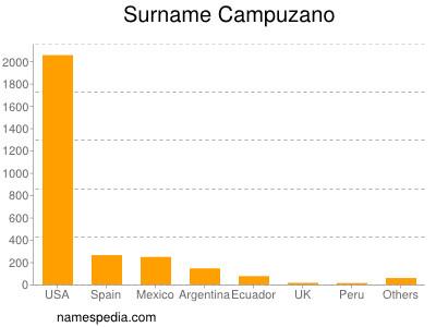 Surname Campuzano