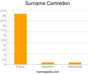 Surname Camredon