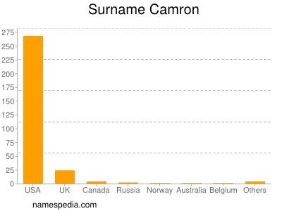 Surname Camron