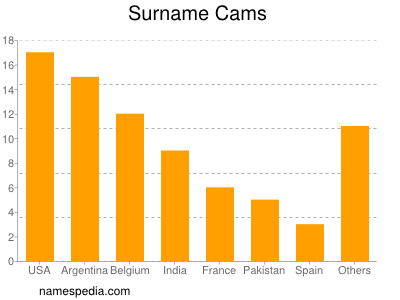 Surname Cams