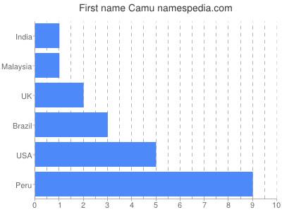 Given name Camu