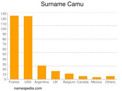 Surname Camu