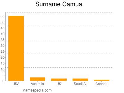 Surname Camua