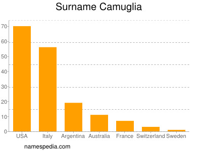 Surname Camuglia
