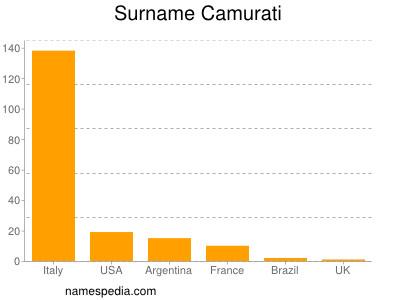 Surname Camurati