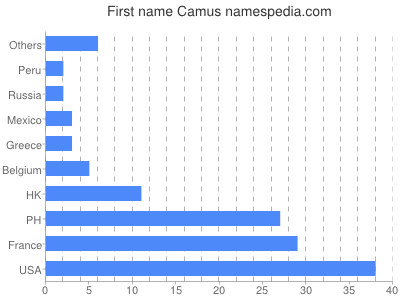 Given name Camus
