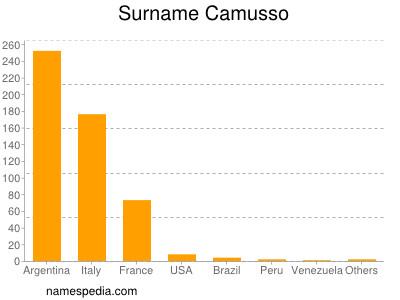 Surname Camusso