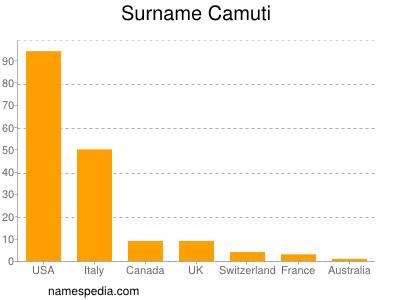Surname Camuti
