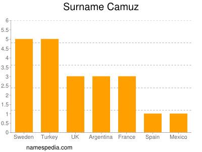 Surname Camuz