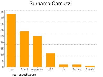 Surname Camuzzi
