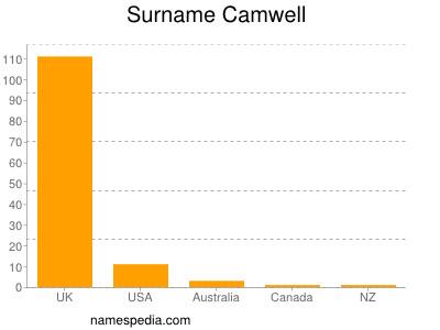 Surname Camwell