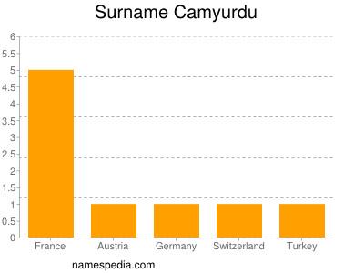 Surname Camyurdu