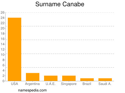 Surname Canabe