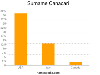 Surname Canacari