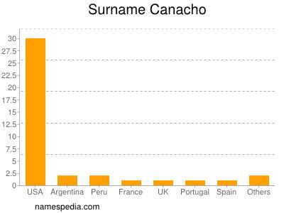 Surname Canacho