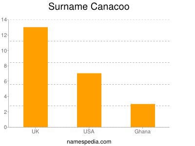 Surname Canacoo