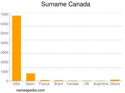 Surname Canada