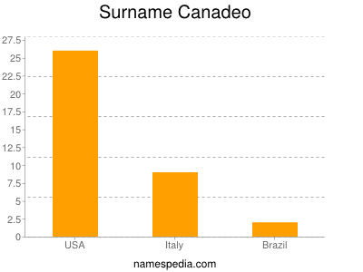 Surname Canadeo