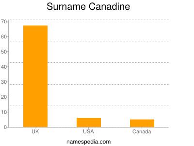 Surname Canadine