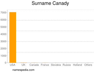 Surname Canady