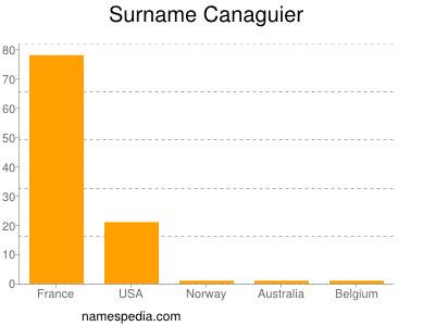 Surname Canaguier