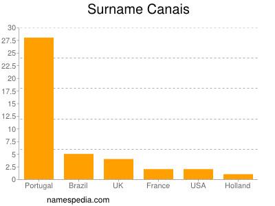 Surname Canais
