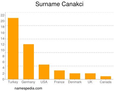 Surname Canakci